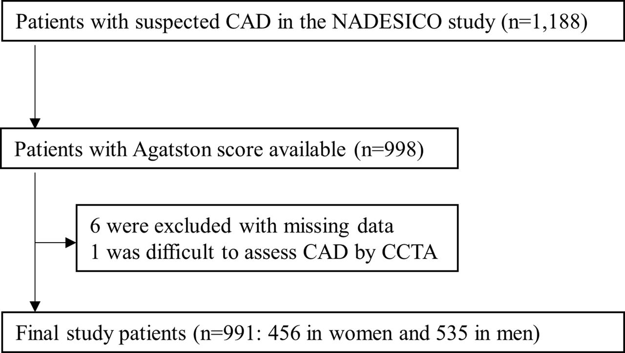 Sex differences in impact of coronary artery calcification to