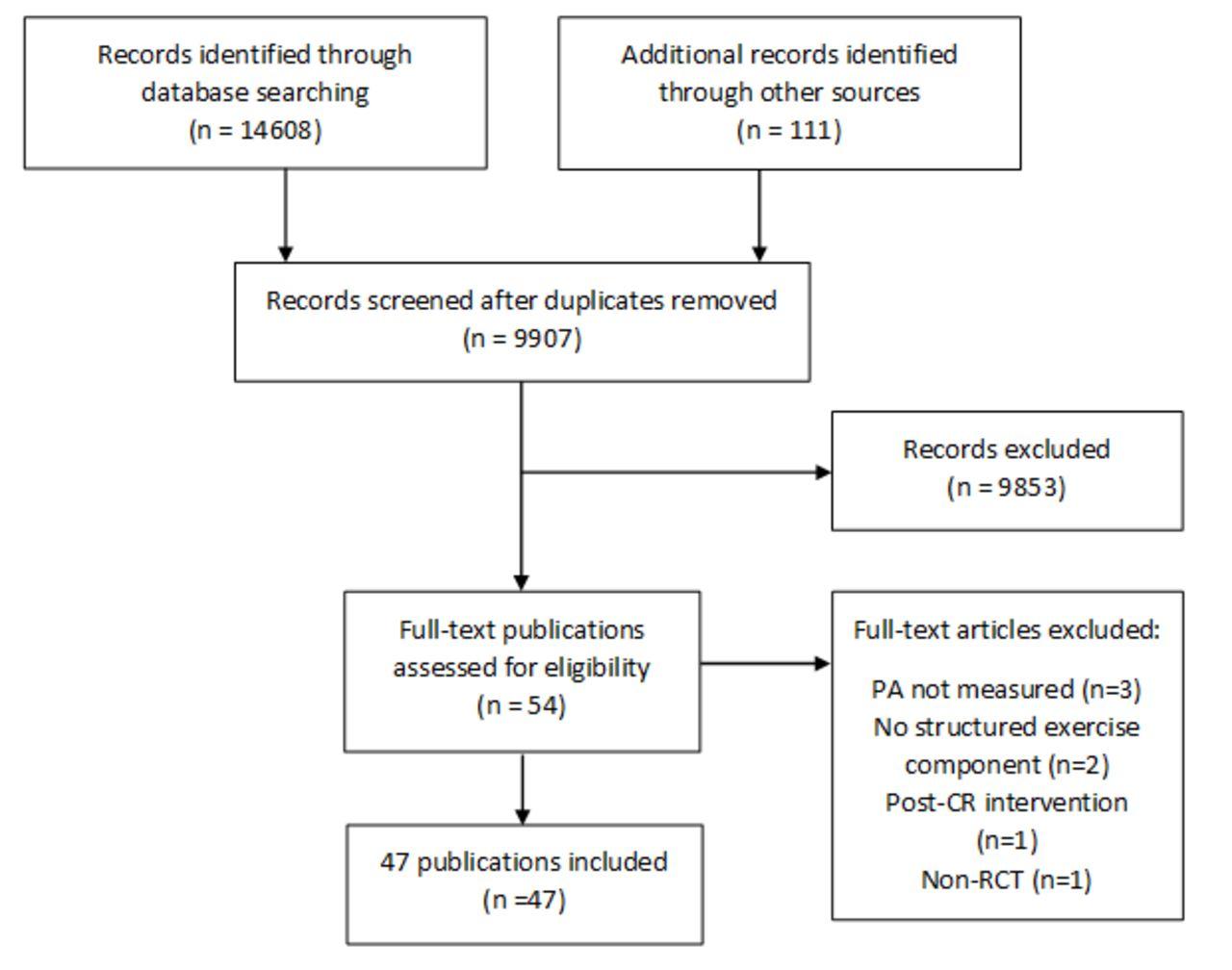 Cardiac rehabilitation and physical activity: systematic