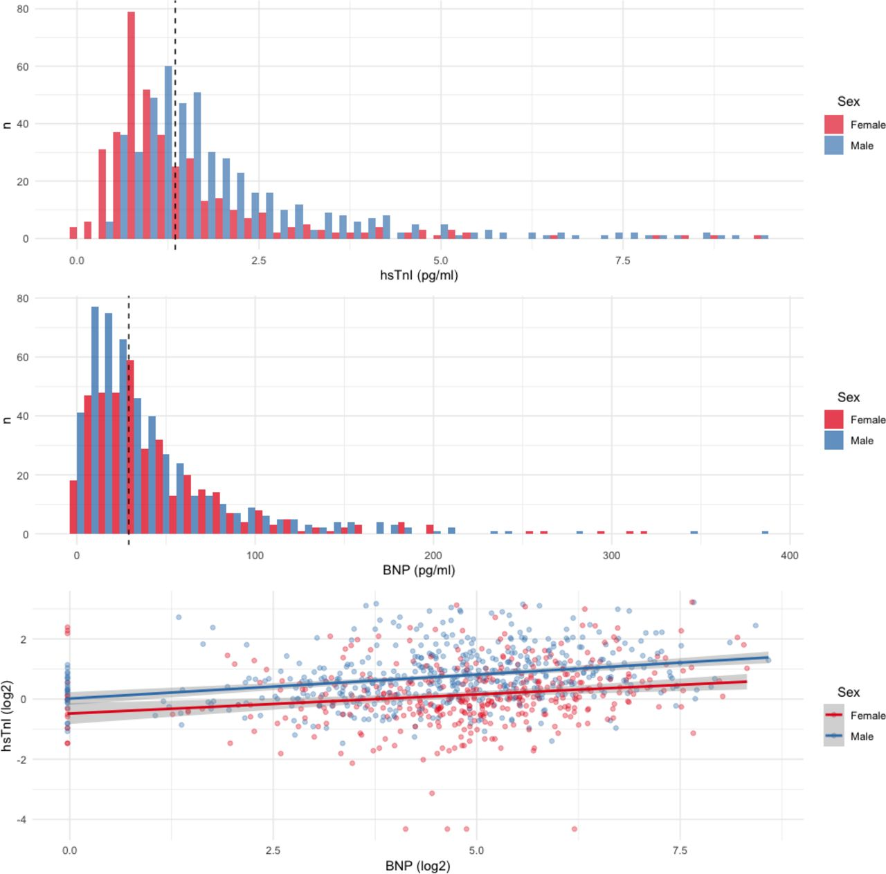 Clinical determinants of plasma cardiac biomarkers in patients with