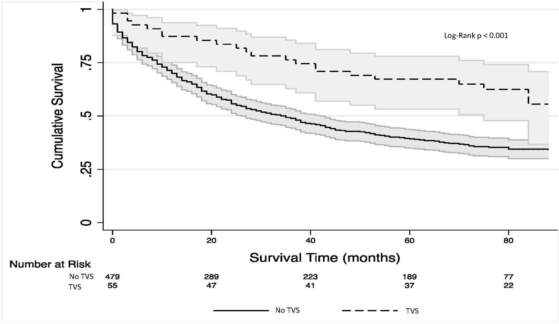 Outcomes of patients with severe tricuspid regurgitation and